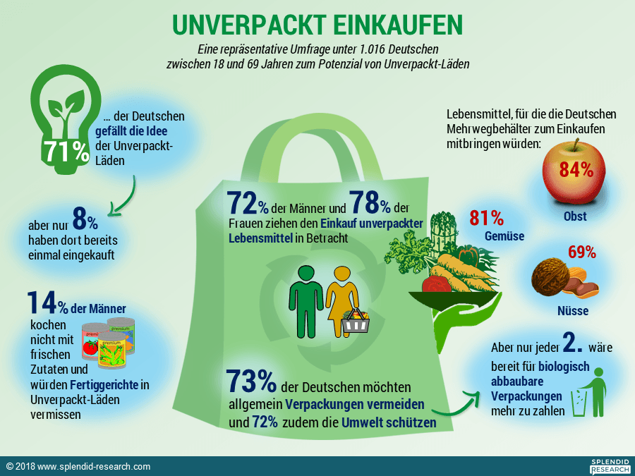 Infografik Unverpacktläden