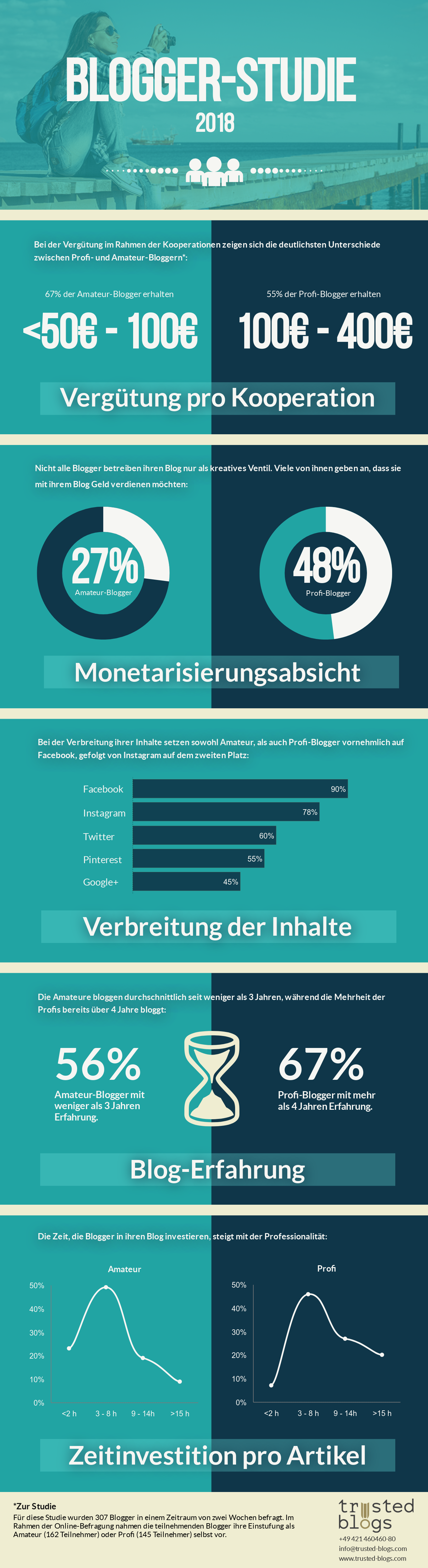 Blogger-Studie-2018-trusted-blogs