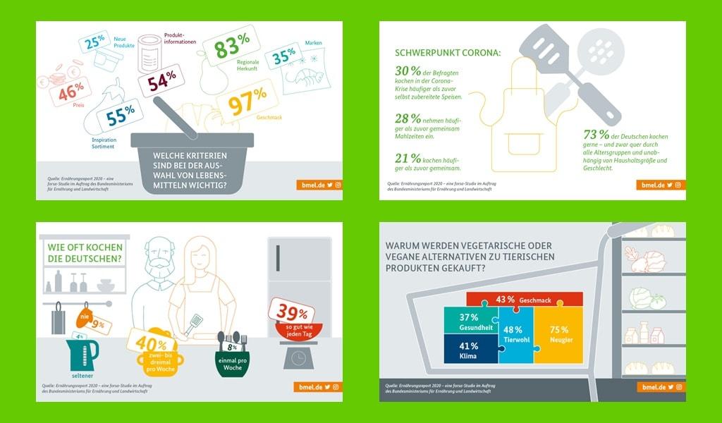 Grafiken BMEL-Ernährungsreport 2020